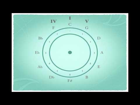 Kwintencirkel presentatie